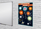 GCSE Science poster to support the study and revision of the life cycle of a star. This poster shows the many steps involved in a stars evolution, from its formation in a nebula, to its death as a white dwarf or neutron star. A nebula is a cloud of gas (hydrogen) and dust in space.