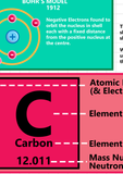 GCSE Science - The Atom Educational Poster - Size A2