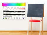 The Electromagnetic Spectrum Poster