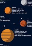 The Solar System GCSE Poster