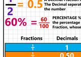 GCSE Maths - Fractions, Decimals and Percentages - Educational Poster - Size A2