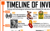 Timeline of Inventions 1900 - Onwards Poster