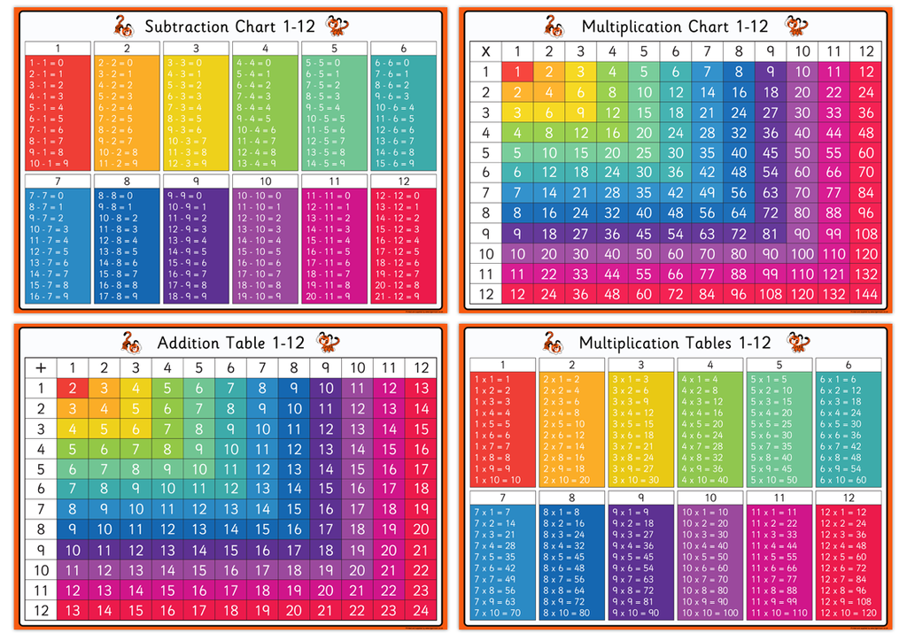 Set of Four A3 Desk Mats - Multiplication Charts, Addition and ...