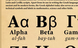 The Greek Alphabet Poster