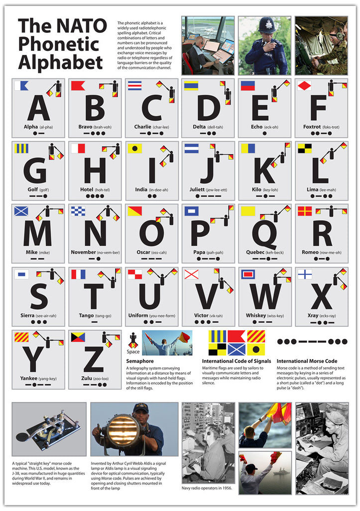 Telephone Alphabet Uk >> The NATO Phonetic Alphabet Poster – Tiger Moon