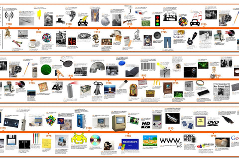 Timeline of 20th Century Inventions and Technology