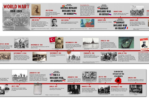 World War 1 Timeline
