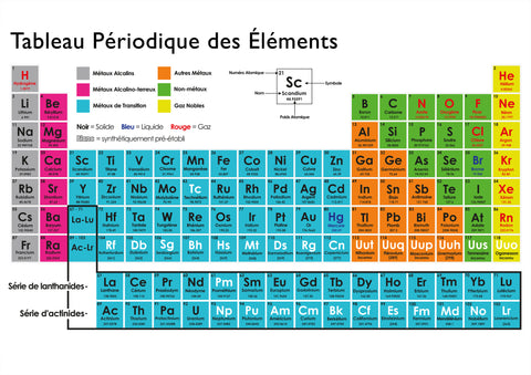 Periodic Tabe In French