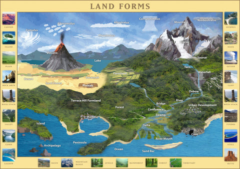 Land Forms Poster