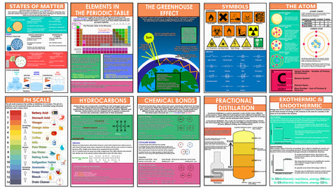 GCSE Science posters to support the study of Chemistry. The A3 posters feature the subjects:      Elements in the Periodic Table     States of Matter     The Greenhouse Effect     Symbols     The Atom     PH Scale     Hydrocarbons     Chemical Bonds     Fractional Distillation     Exothermic and Endothermic reactions