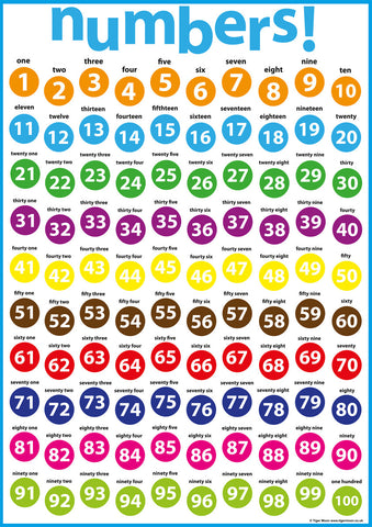 Colourful Number Poster
