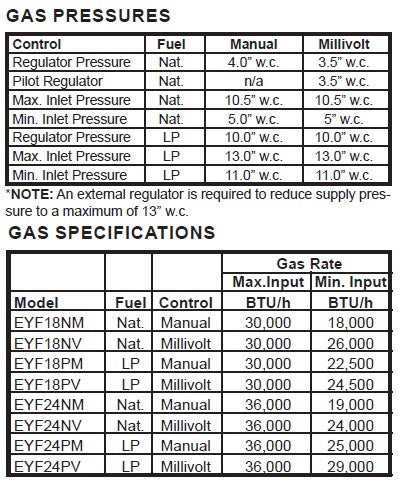 Monessen EYF Series Burner Gas Log Set Gas Specs