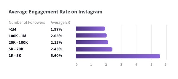 Pro EDU Instagram Engagement Graph