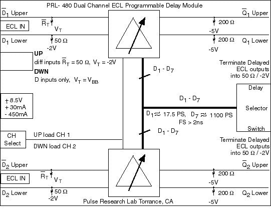PRL-480 Dual Channel ECL Programmable Delay Module block diagram