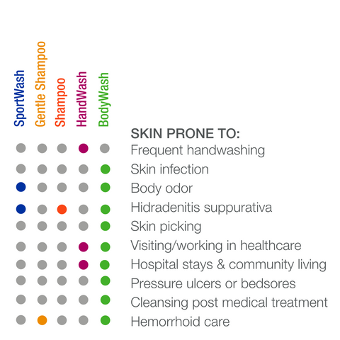 skin-cleansing-infection