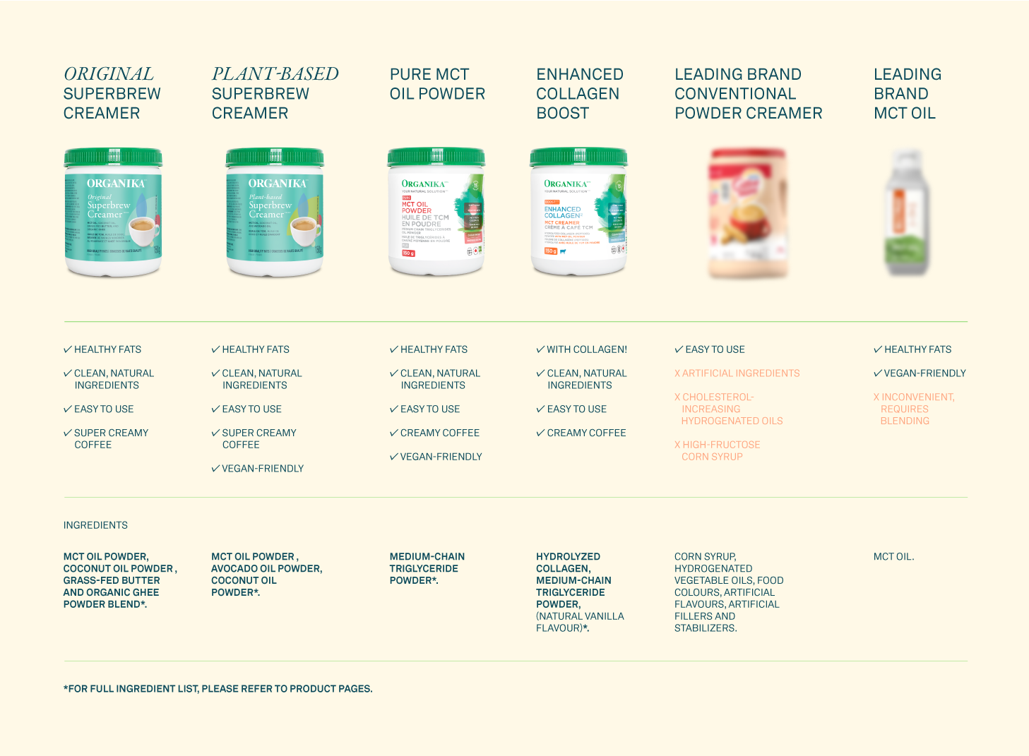 Comparison table for MCT creamers