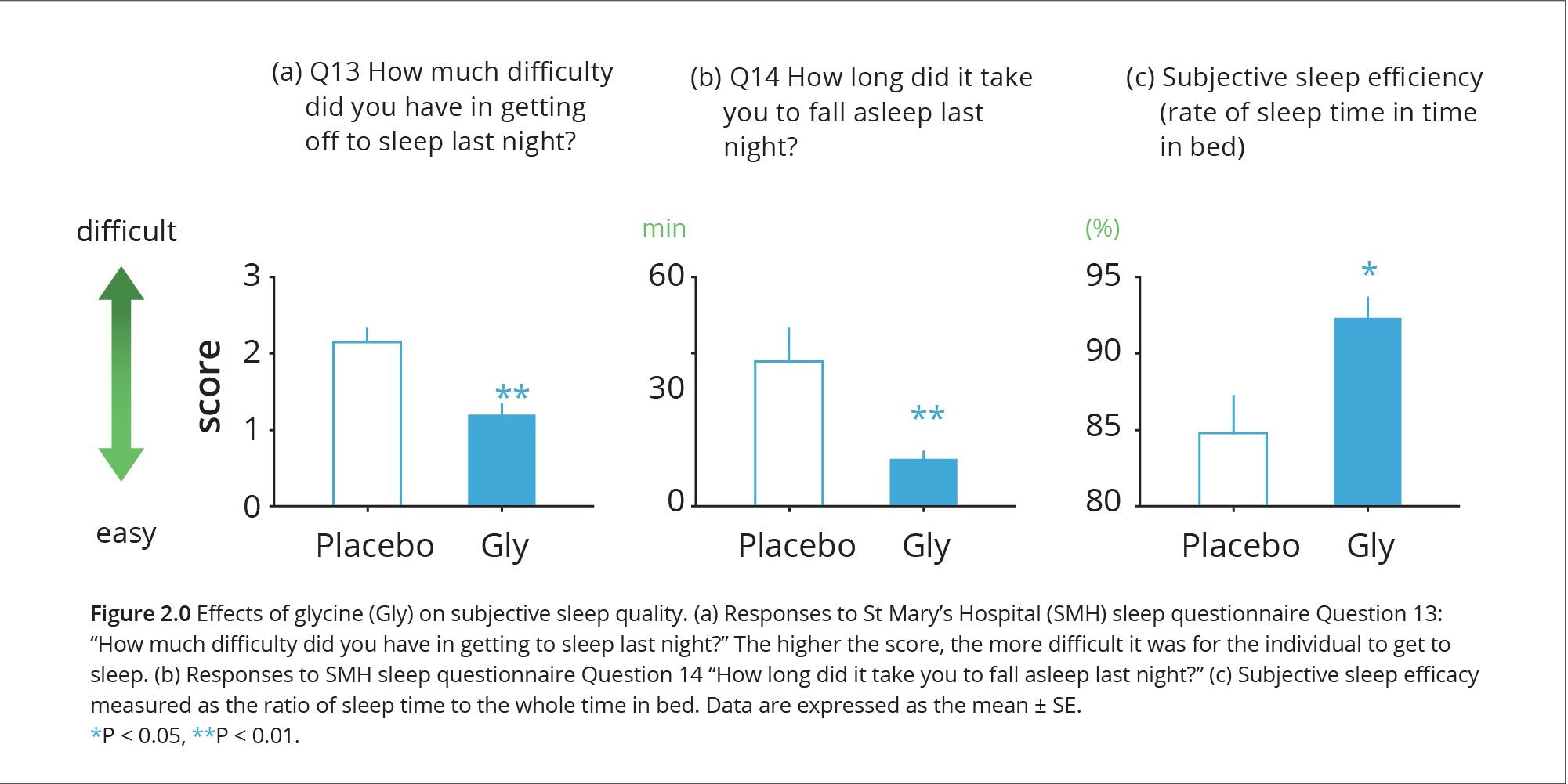 Impacts of Glycine on Sleep Quantity and Quality