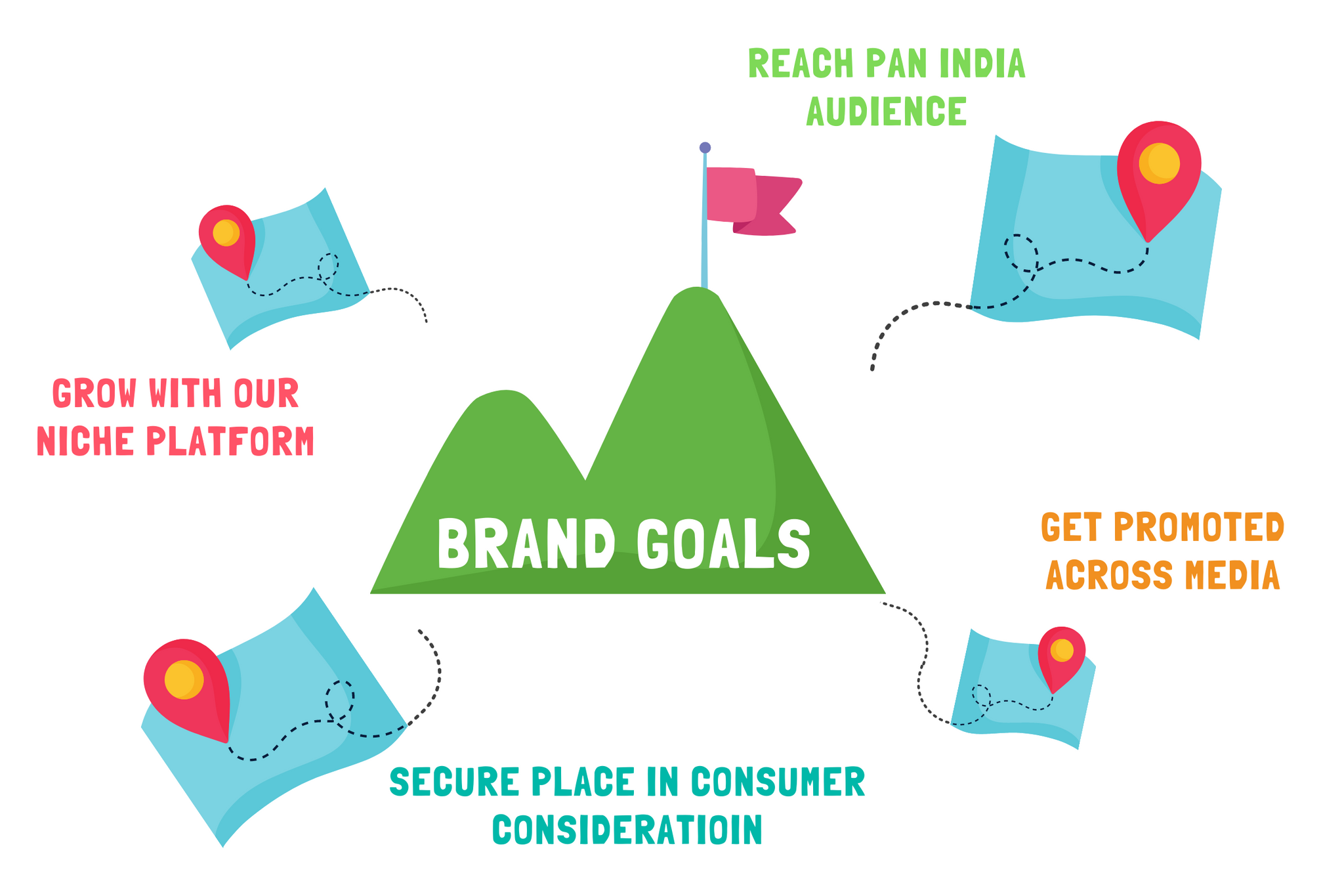 Brand Partnership and Goal Objectives with GiftWaley.com