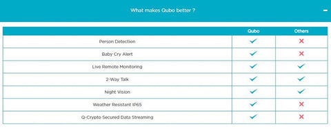 Buy Qubo Smart Home Security Camera With Built In Speaker And Mic - GiftWaley.com