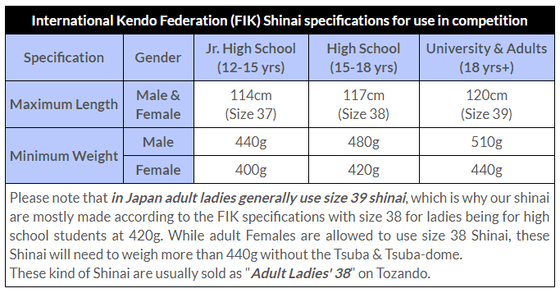 Standardised sizing regulations for shinai.