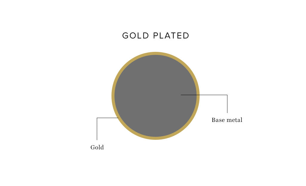 Gold Plated Diagram