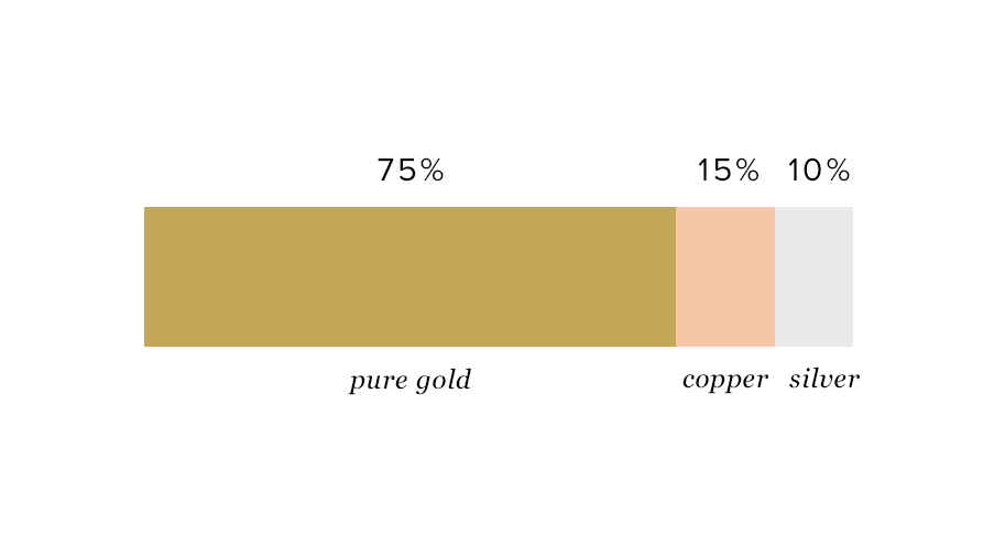 18k gold composition diagram