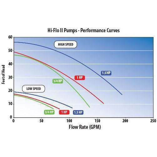 WaterWay Waterway hot tub pump Pool Store Canada Waterway Hi-Flo 1.5hp 2 Speed 115v pump - Pool Store Canada