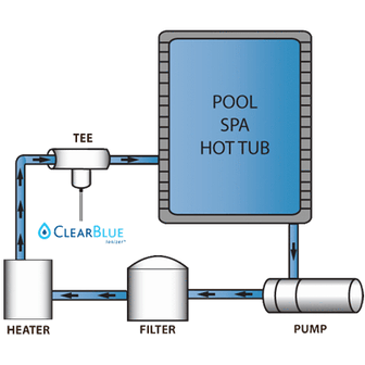 Clear Blue Hot Tub chemicals Pool Store Canada Clear Blue Ionizer - Pool Store Canada