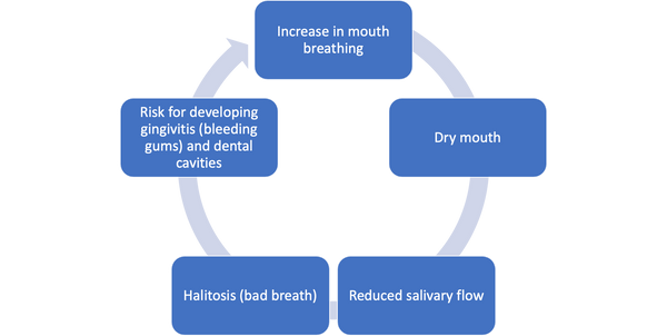 Mask Mouth and the Effect on Kids Oral Health
