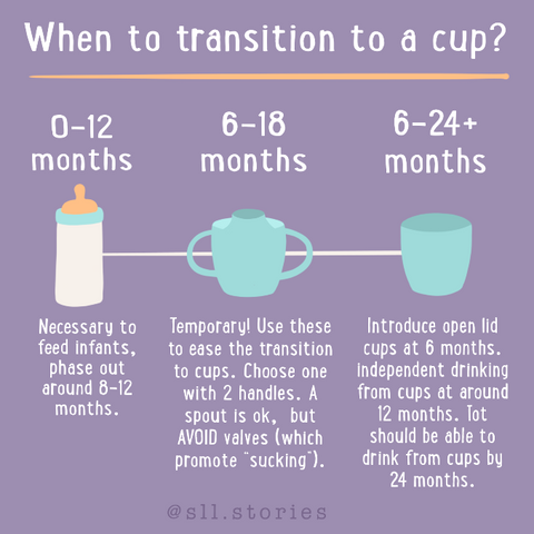 Transitioning from a bottle to cup when, why, how kids oral care 1