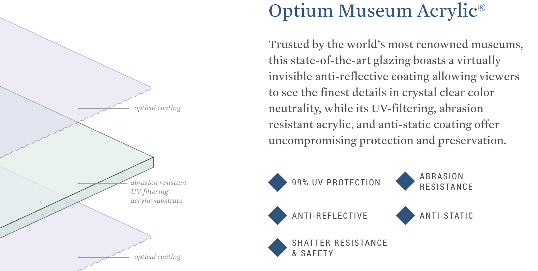 Let Your Frames Stand-out with Optium Museum Acrylic Glass by Tru Vue