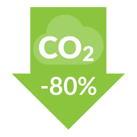 80% weniger CO2 Footprint