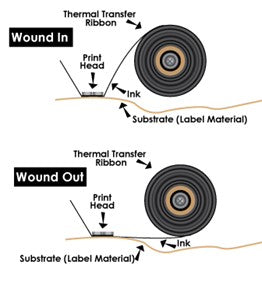 Thermal Transfer Ribbon Winding Example Diagram (Inside Wound vs Outside Wound)