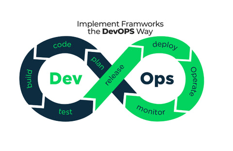 Phase-3: Implement Frameworks the DevOps way