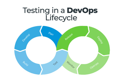 Phase-5: Testing in a DevOps Lifecycle