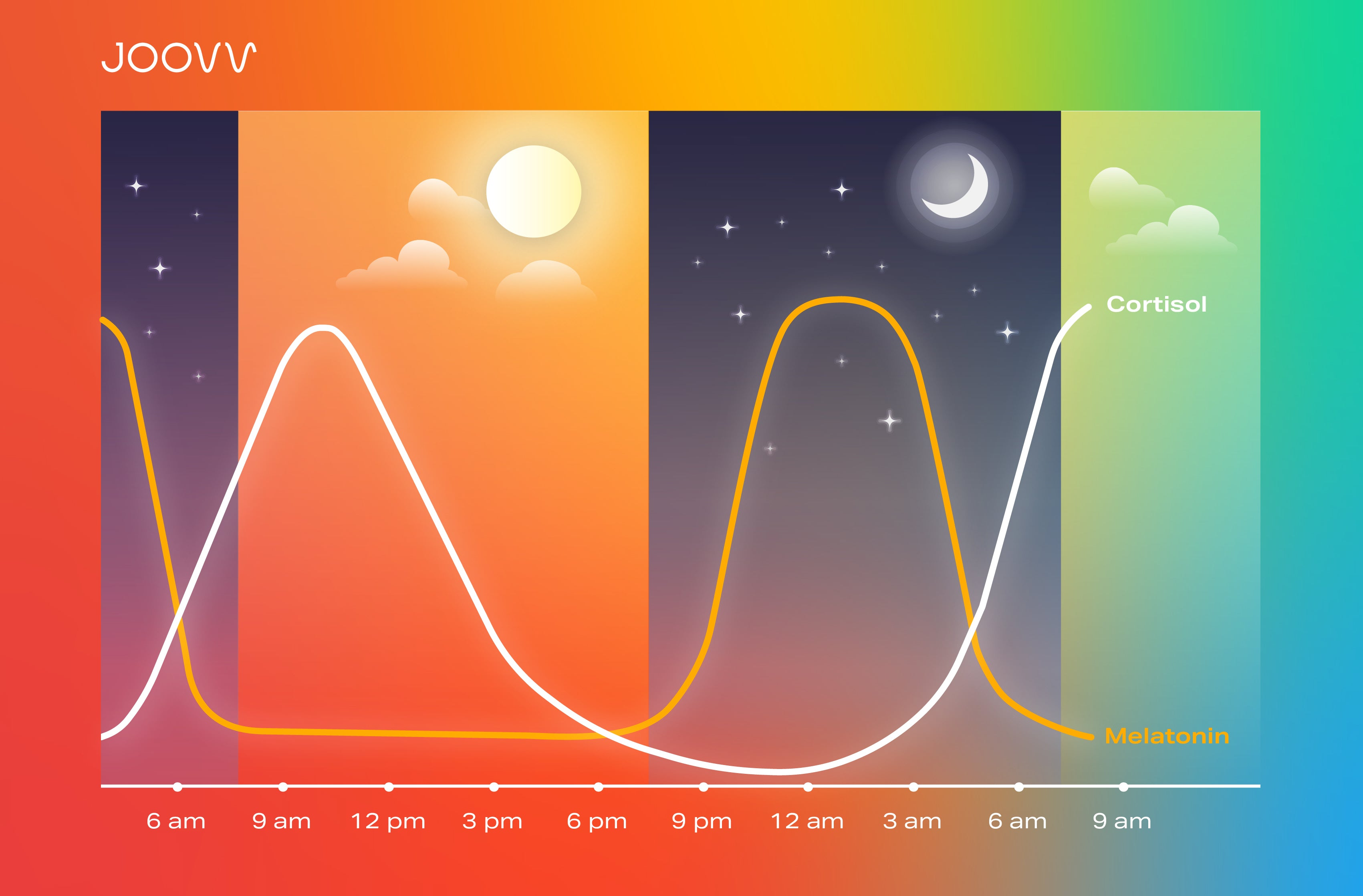 Light intake affects circadian rhythm, which affects our health