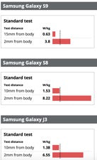 Samsung Galaxy radiation levels