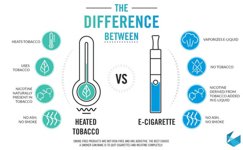 the difference between iqos and e-cig