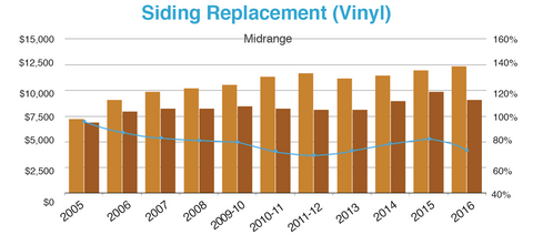 chart of vinyl siding replacement costs over the years