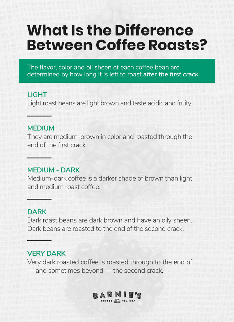 Difference in Coffee Roasts