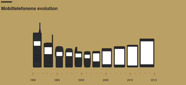 The Ideal Smartphone Screen Size - The History and Future of their ...
