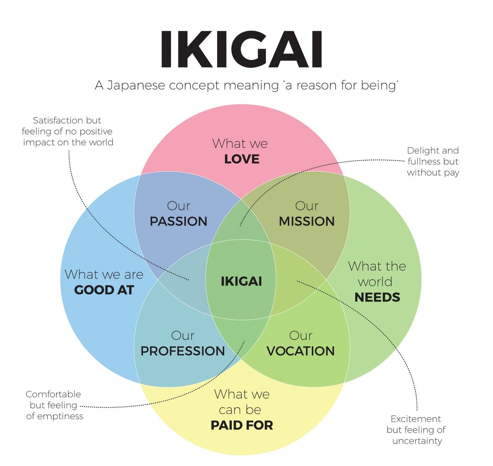 Ikigai: How to live longer and better