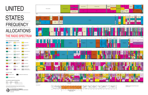 United_States_Frequency_Allocations_Chart_2003_The_Radio_Spectrum4