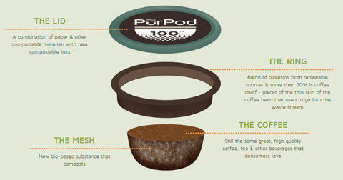 PurPod100 - Compostable K-Cup Compatible Pods and how they work