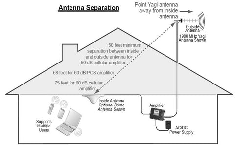 Roof Antenna Booster Amp While Distance Between The Two