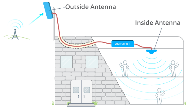 Signal booster kit setup with outside and inside antennas