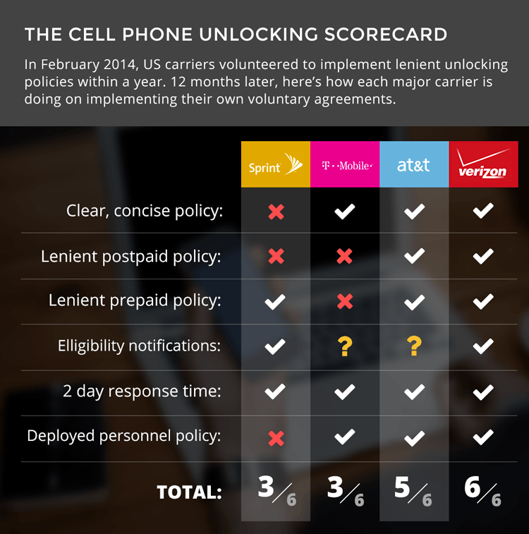 Did your cell carrier keep its promise to the FCC to make unlocking