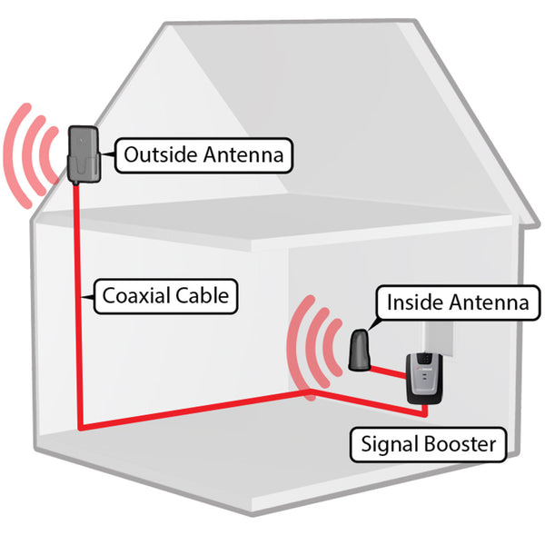 Open Box Weboost Home 3g 473105 Cell Signal Booster
