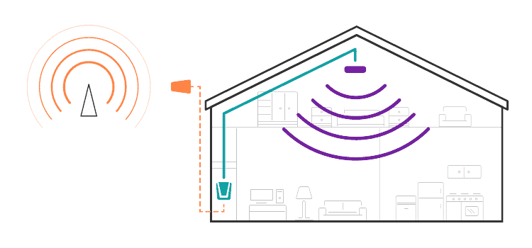 How a Cell Phone Signal Booster Works