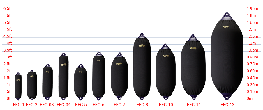 Elite Fender Covers/F Series Size Chart